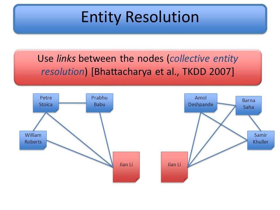 Entity Resolution William Roberts Petre Stoica Jian Li Prabhu Babu Amol Deshpande Samir Khuller Barna Saha Jian Li Use links between the nodes (collective entity resolution) [Bhattacharya et al., TKDD 2007]