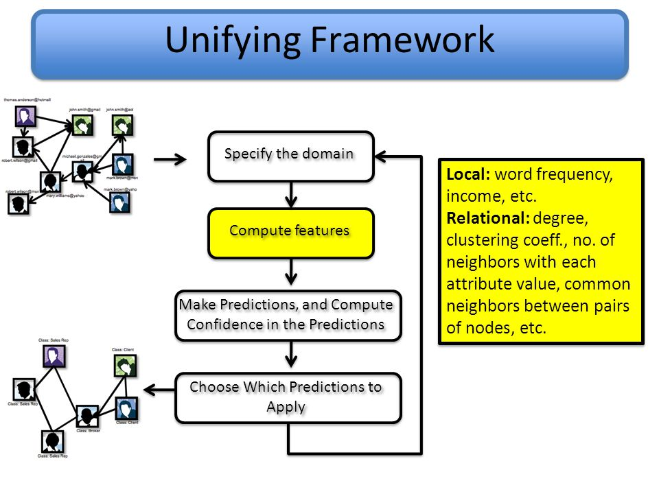 Unifying Framework Specify the domain Compute features Make Predictions, and Compute Confidence in the Predictions Choose Which Predictions to Apply Local: word frequency, income, etc.