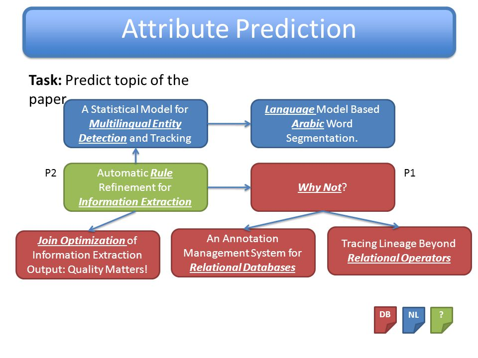 Unifying Framework Specify the Domain Compute Features Make Predictions, and Compute Confidence in the Predictions Choose Which Predictions to Apply After predictions are made, the graph changes: Attribute prediction changes local attributes.