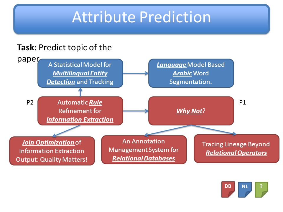 Attribute Prediction Automatic Rule Refinement for Information Extraction Join Optimization of Information Extraction Output: Quality Matters.