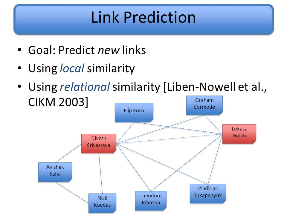Link Prediction Goal: Predict new links Using local similarity Using relational similarity [Liben-Nowell et al., CIKM 2003] Divesh Srivastava Vladislav Shkapenyuk Nick Koudas Avishek Saha Graham Cormode Flip Korn Lukasz Golab Theodore Johnson