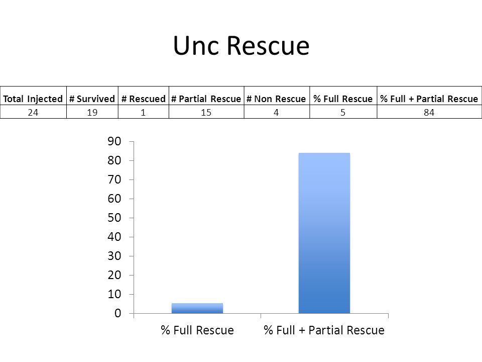 Unc Rescue Total Injected# Survived# Rescued# Partial Rescue# Non Rescue% Full Rescue% Full + Partial Rescue 24191154584