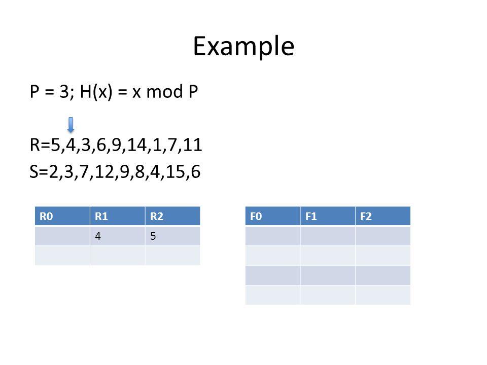 Example P = 3; H(x) = x mod P R=5,4,3,6,9,14,1,7,11 S=2,3,7,12,9,8,4,15,6 R0R1R2 45 F0F1F2