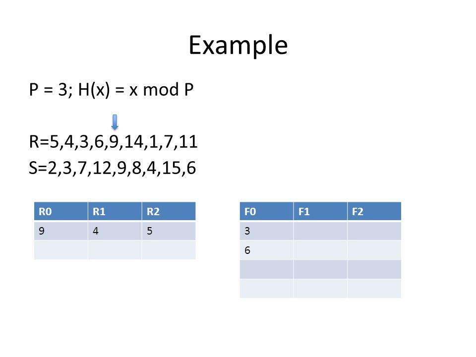 Example P = 3; H(x) = x mod P R=5,4,3,6,9,14,1,7,11 S=2,3,7,12,9,8,4,15,6 R0R1R2 945 F0F1F2 3 6