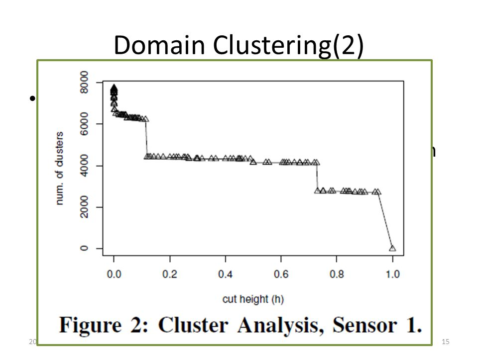 Domain Clustering(2) The hierarchical clustering algorithm takes P as input and produces in output a dendrogram, i.e., a tree-like data structure in which the leaves represent the original domains in D 2010/3/215