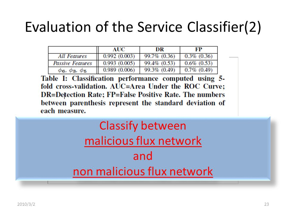 Evaluation of the Service Classifier(2) : Avg.