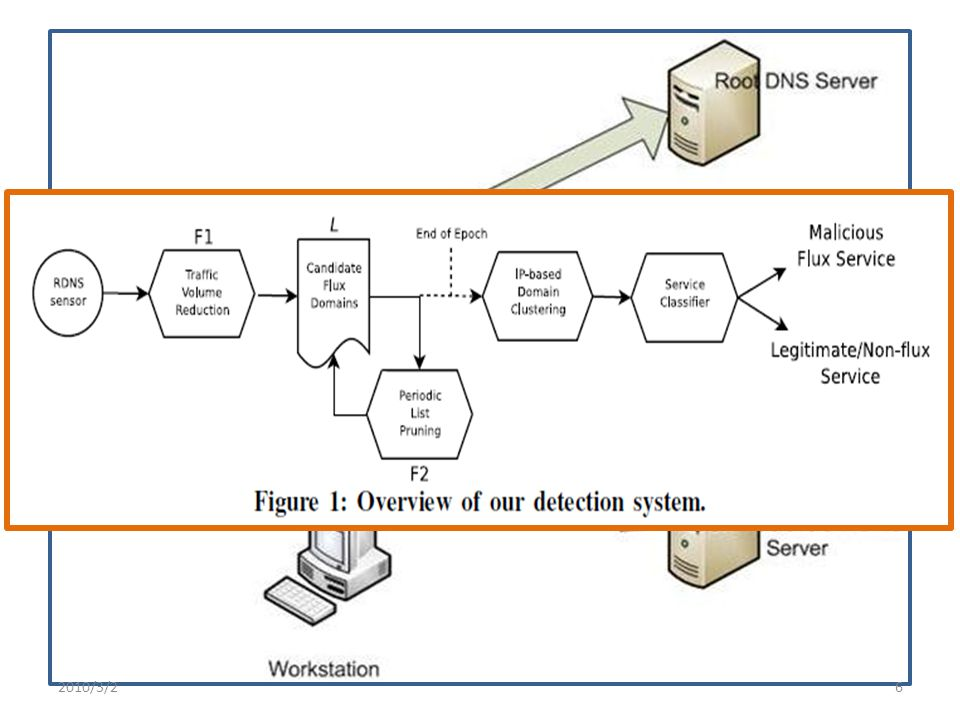 Conslusion The detection system is based on passive analysis of recursive DNS (RDNS) traffic traces Not limited to the analysis of suspicious domain names extracted from spam emails or precompiled domain blacklists Benefit spam filtering applications 2010/3/227