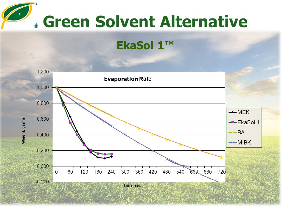 Green Solvent Alternative EkaSol 1™