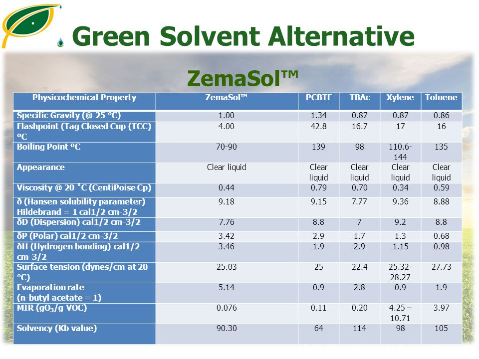 Green Solvent Alternative ZemaSol™ Physicochemical PropertyZemaSol™PCBTFTBAcXyleneToluene Specific Gravity (@ 25 °C)1.001.340.87 0.86 Flashpoint (Tag