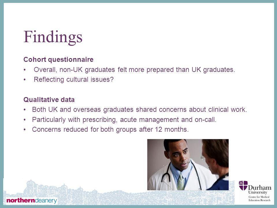 ∂ Findings Cohort questionnaire Overall, non-UK graduates felt more prepared than UK graduates. Reflecting cultural issues? Qualitative data Both UK a