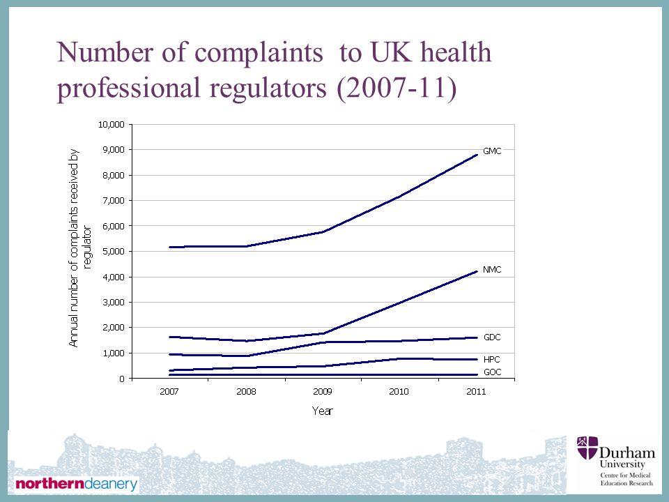 ∂ Number of complaints to UK health professional regulators (2007-11)