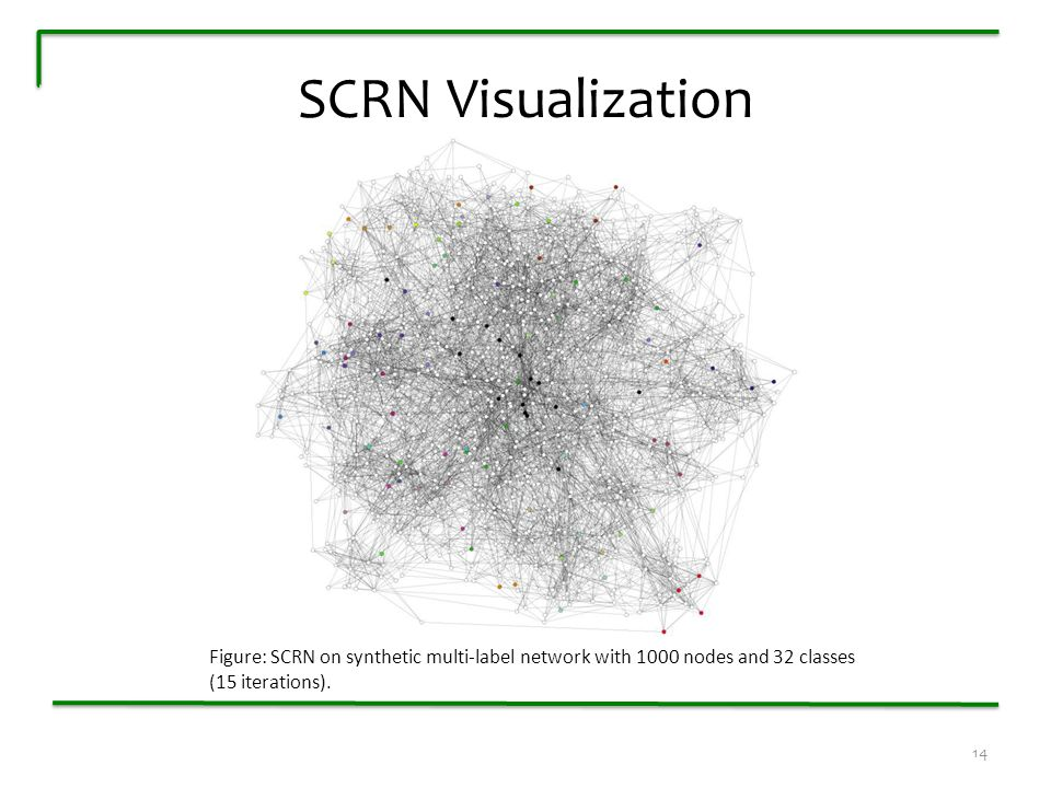 SCRN Visualization Figure: SCRN on synthetic multi-label network with 1000 nodes and 32 classes (15 iterations).