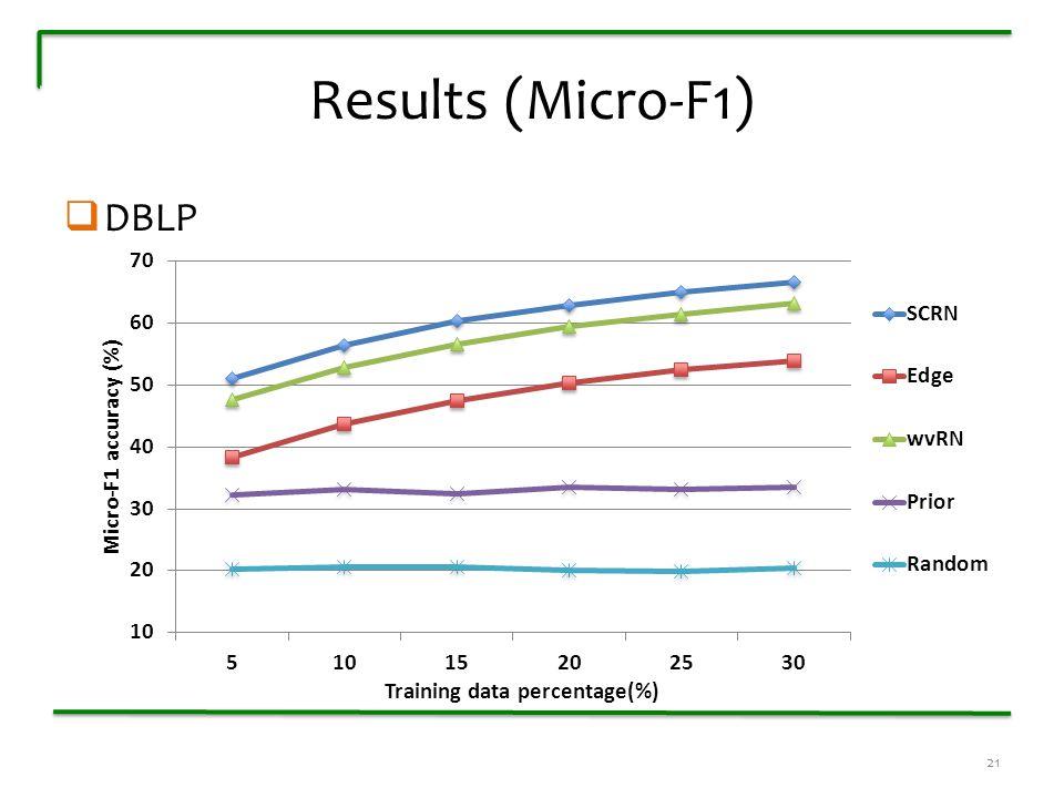 Results (Micro-F1)  DBLP 21