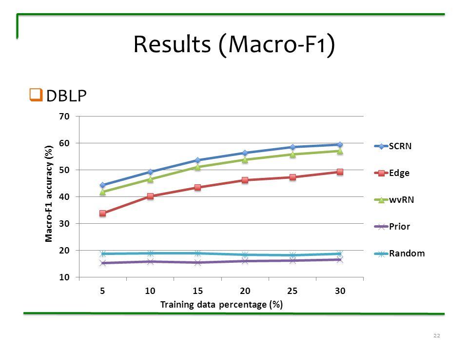 Results (Macro-F1)  DBLP 22
