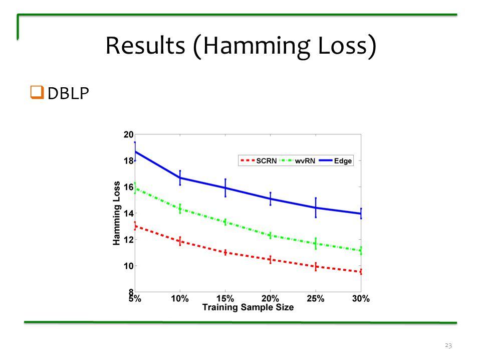 Results (Hamming Loss)  DBLP 23