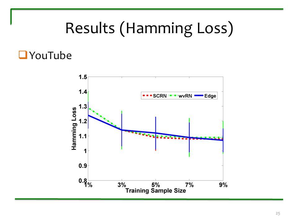 Results (Hamming Loss)  YouTube 25
