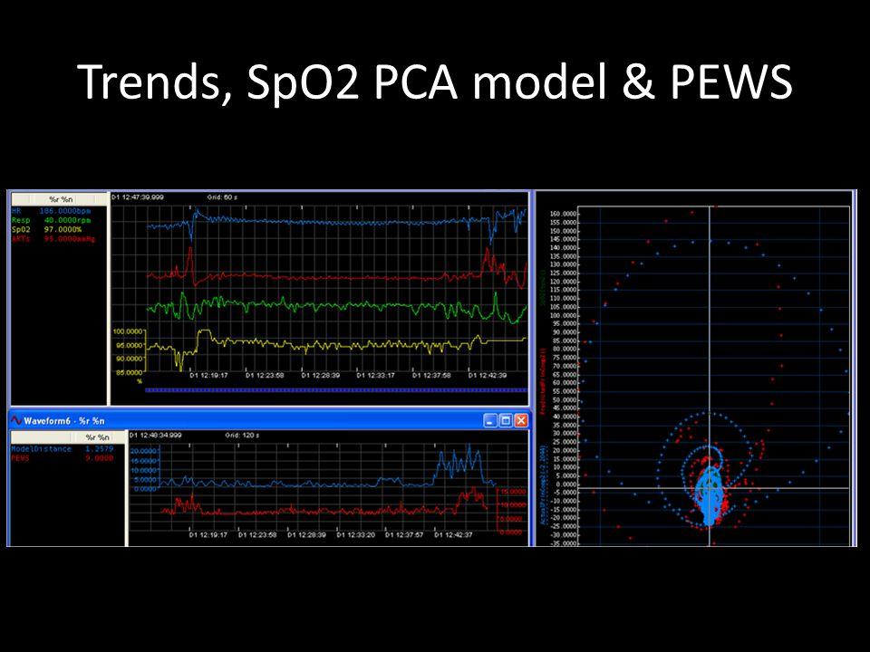Pattern change 90 min before cardiac arrest