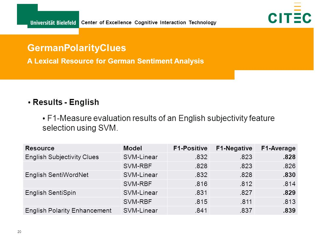 20 Center of Excellence Cognitive Interaction Technology ResourceModelF1-PositiveF1-NegativeF1-Average English Subjectivity CluesSVM-Linear.832.823.82