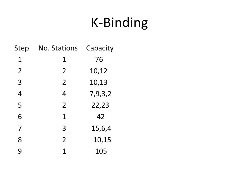 K-Binding StepNo.
