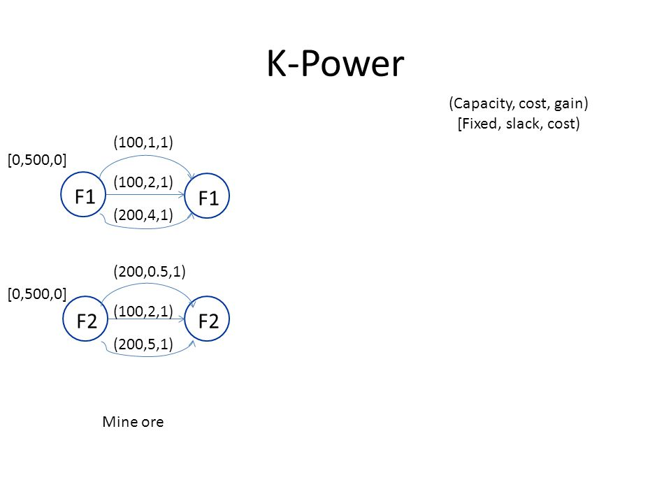 K-Power F1F2 F1 Mine ore (100,1,1) (100,2,1) (200,4,1) (Capacity, cost, gain) [Fixed, slack, cost) (200,0.5,1) (100,2,1) (200,5,1) [0,500,0]