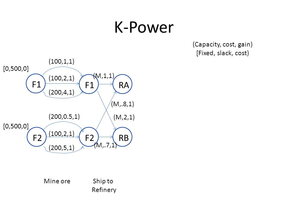 K-Power F1F2 F1 Mine ore (100,1,1) (100,2,1) (200,4,1) (200,0.5,1) (100,2,1) (200,5,1) RBRA (M,1,1) (M,2,1) (M,.8,1) (M,.7,1) Ship to Refinery [0,500,0] (Capacity, cost, gain) [Fixed, slack, cost)