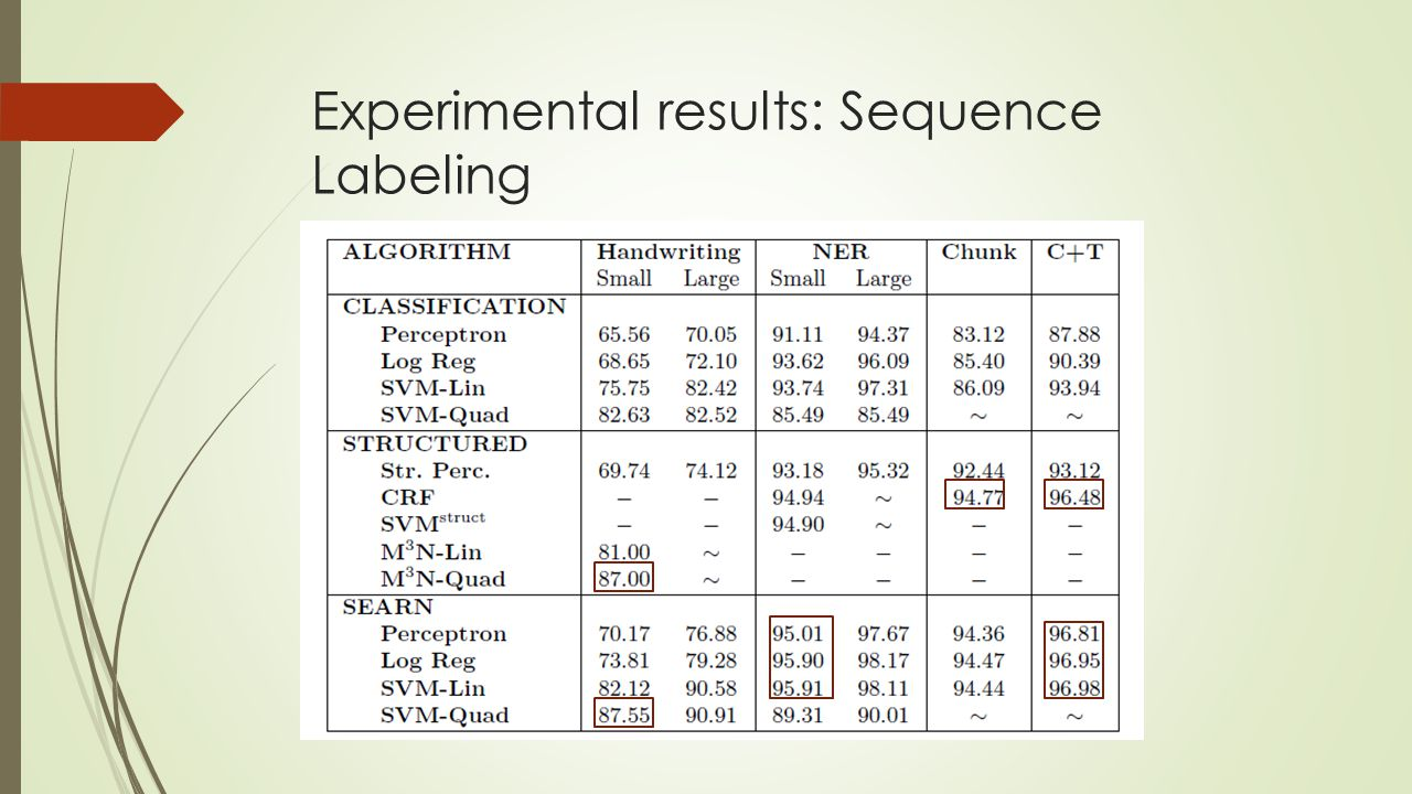 Experimental results: Sequence Labeling