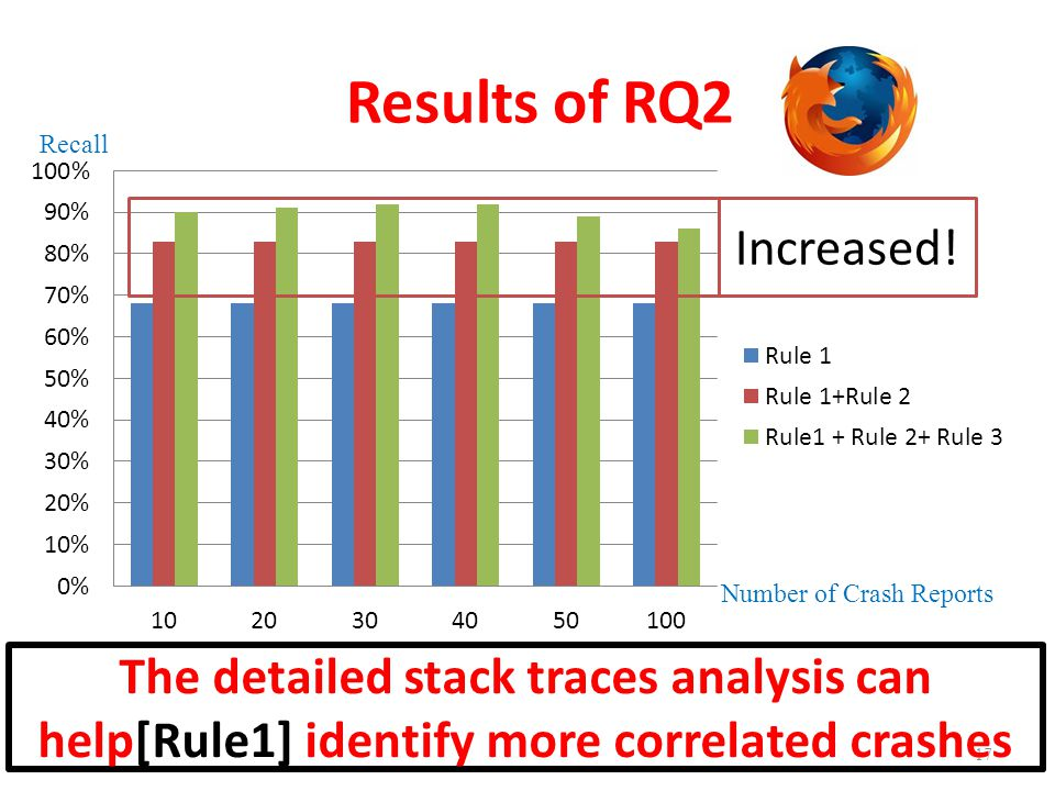 Results of RQ2 17 Recall Number of Crash Reports Increased! The detailed stack traces analysis can help[Rule1] identify more correlated crashes