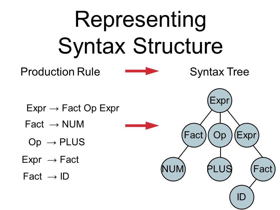 Representing Syntax Structure Production RuleSyntax Tree Expr → Fact Op Expr Expr FactOpExpr NUM Fact → NUM PLUS Op → PLUS Fact Expr → Fact ID Fact → ID