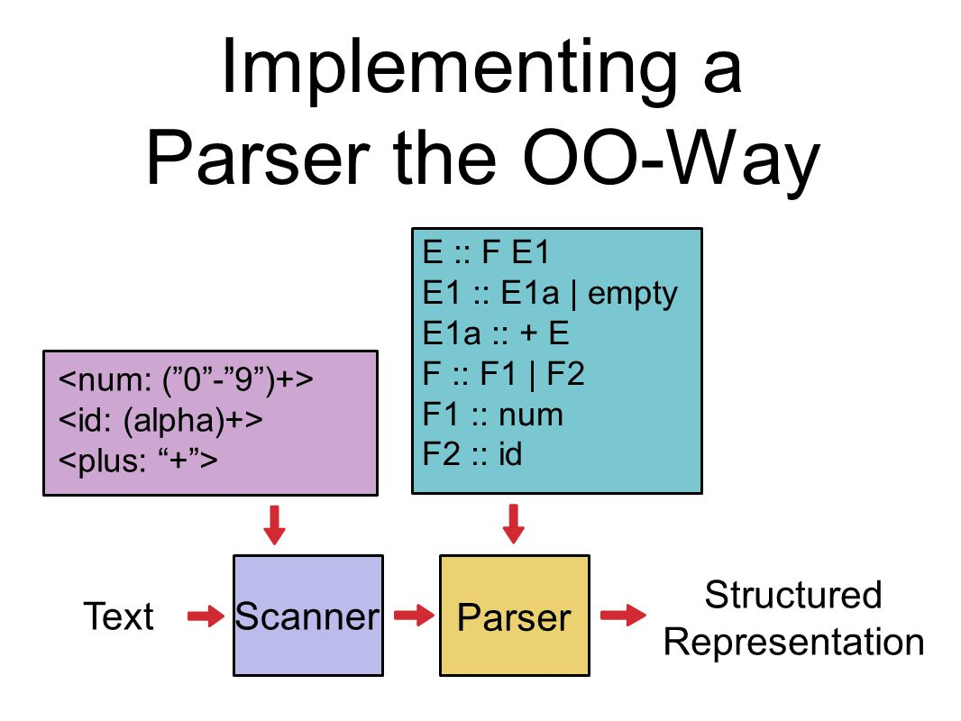 Implementing a Parser the OO-Way Scanner Text Parser Structured Representation E :: F E1 E1 :: E1a | empty E1a :: + E F :: F1 | F2 F1 :: num F2 :: id
