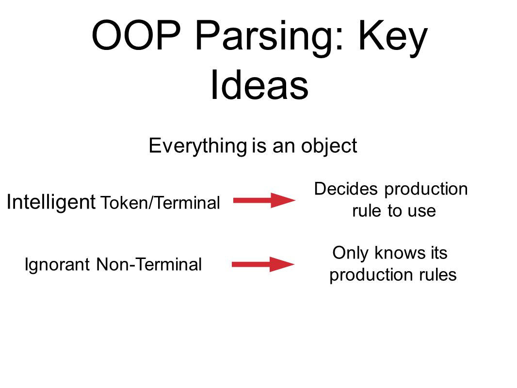 OOP Parsing: Key Ideas Intelligent Token/Terminal Ignorant Non-Terminal Decides production rule to use Only knows its production rules Everything is a
