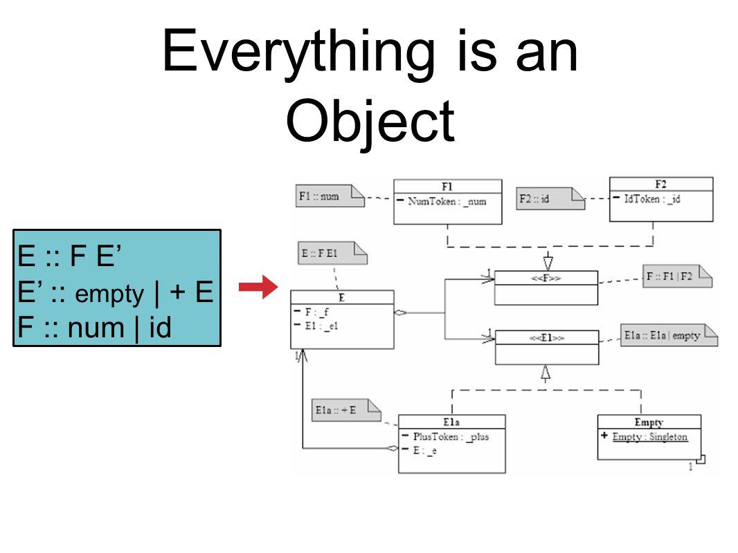 Everything is an Object E :: F E' E' :: empty | + E F :: num | id