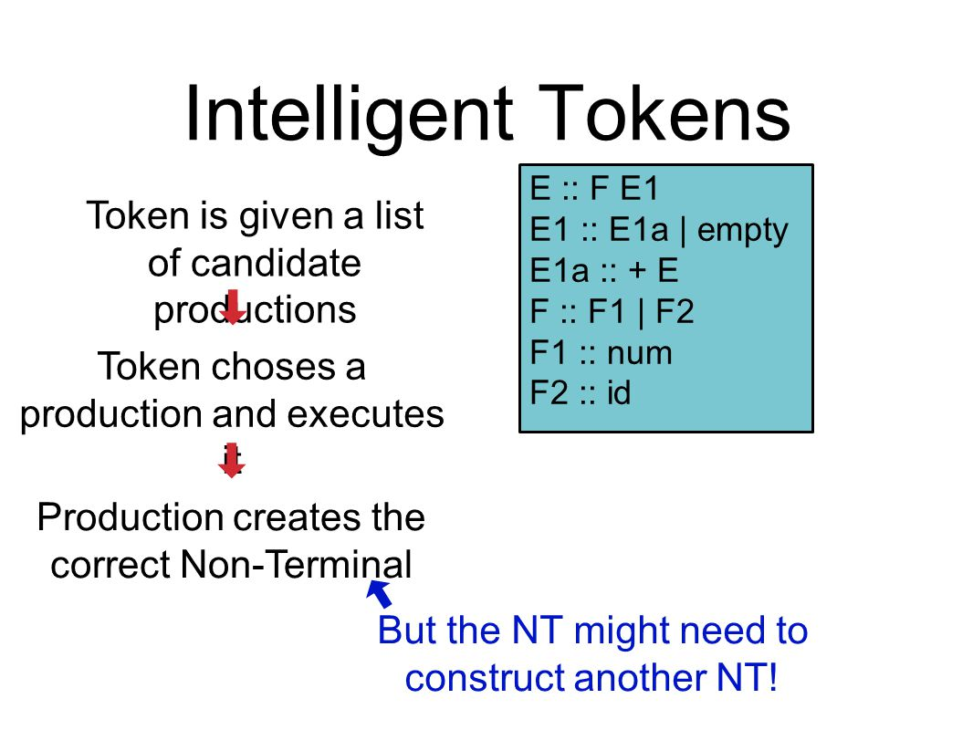 Intelligent Tokens Token is given a list of candidate productions Token choses a production and executes it Production creates the correct Non-Termina