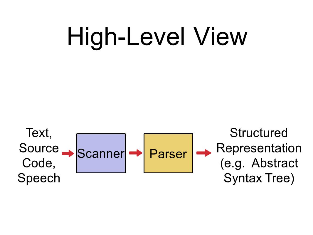 Overview Lecture 1: Intro to scanning Intro to parsing Basics of building a scanner in Java Lab: Implementing a scanner and simple parser Lecture 2: Basic Parsing Theory Design of an Object-Oriented Parser