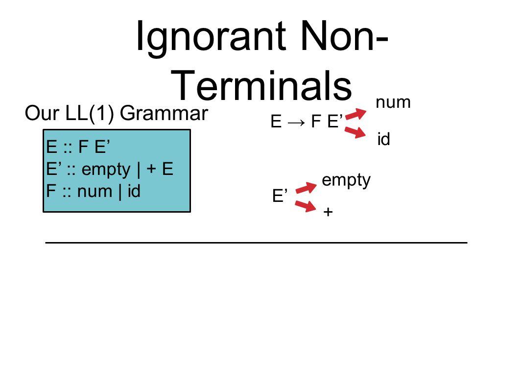 Ignorant Non- Terminals E → F E' E :: F E' E' :: empty | + E F :: num | id Our LL(1) Grammar num id E' empty +
