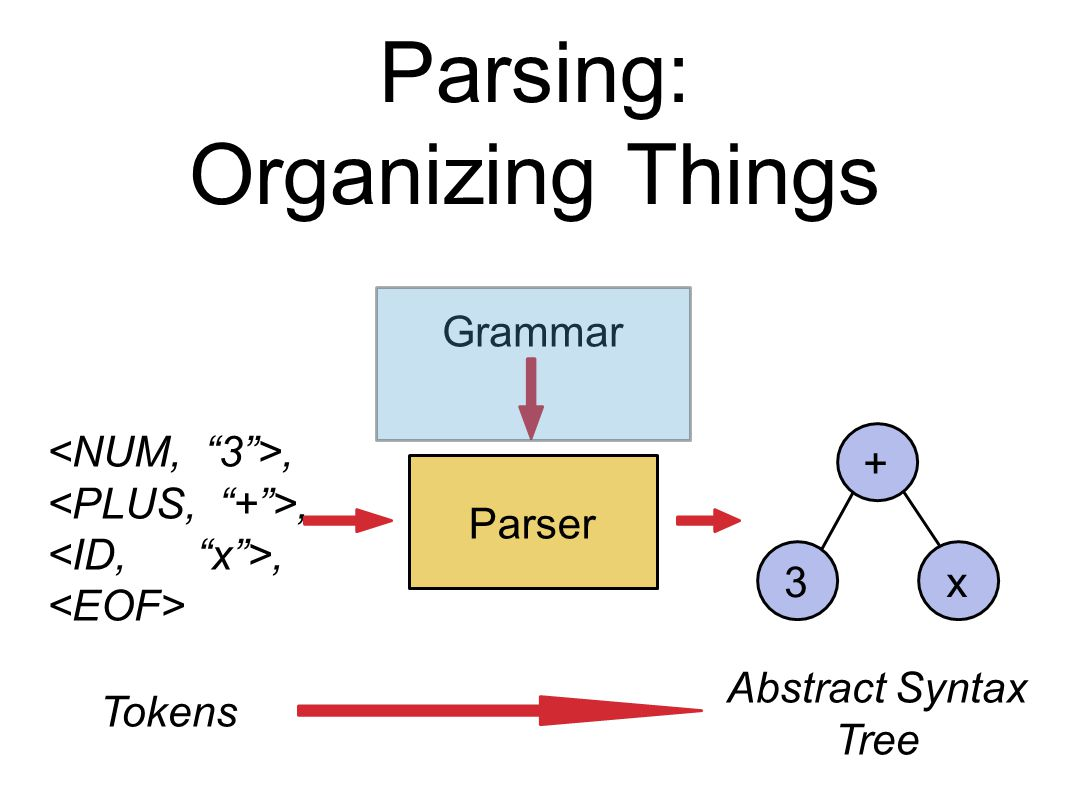 Parsing: Organizing Things Parser, Tokens x + 3 Abstract Syntax Tree Grammar