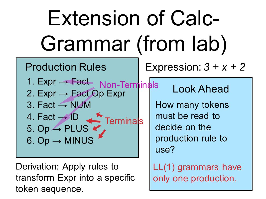 Extension of Calc- Grammar (from lab) Expression: 3 + x + 2Production Rules 1.