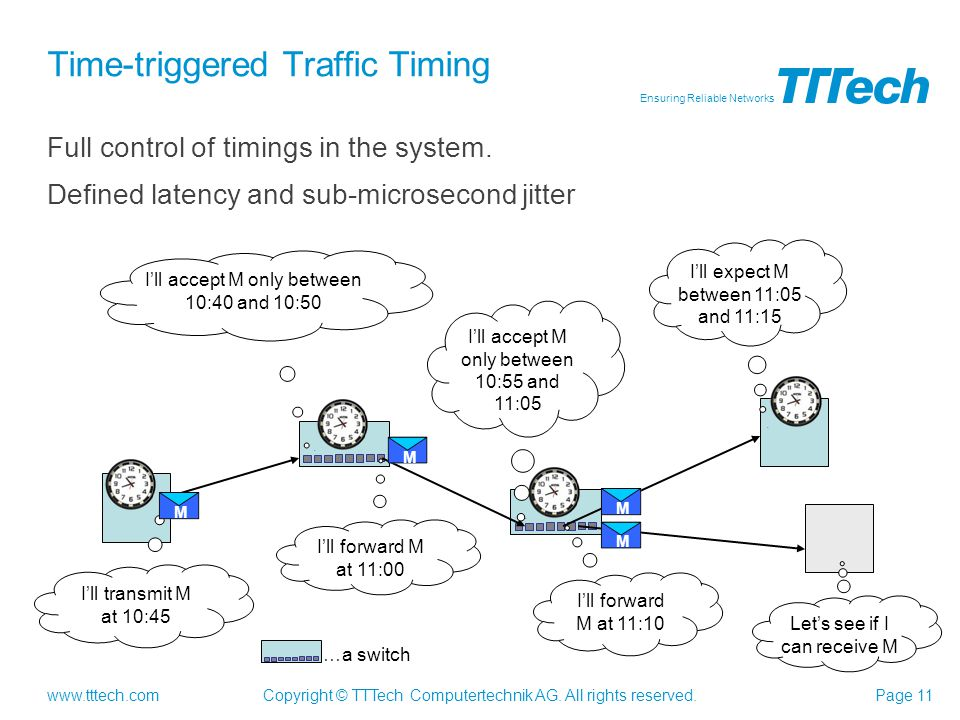 www.tttech.com Ensuring Reliable Networks Copyright © TTTech Computertechnik AG. All rights reserved.Page 11 Time-triggered Traffic Timing Full contro