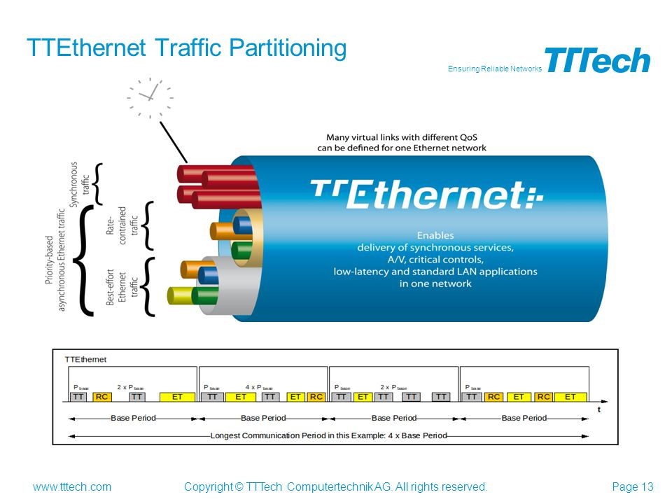 www.tttech.com Ensuring Reliable Networks Copyright © TTTech Computertechnik AG. All rights reserved.Page 13 TTEthernet Traffic Partitioning
