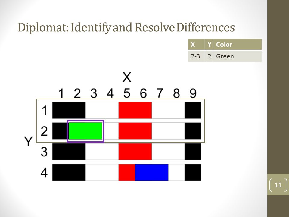 Diplomat: Identify and Resolve Differences 11 XYColor 2-32Green