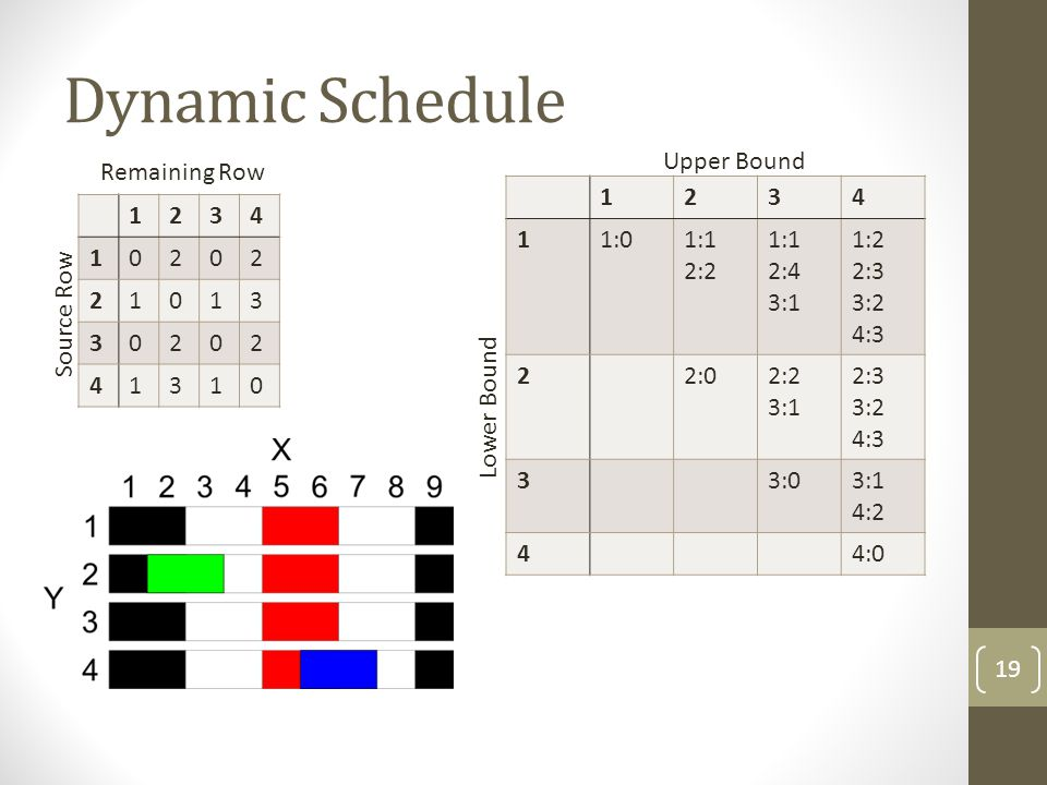 Dynamic Schedule 1234 10202 21013 30202 41310 1234 11:01:1 2:2 1:1 2:4 3:1 1:2 2:3 3:2 4:3 22:02:2 3:1 2:3 3:2 4:3 33:03:1 4:2 44:0 19 Remaining Row S
