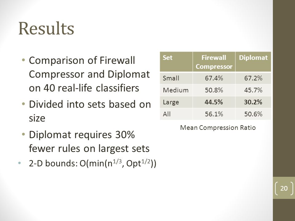 Results Comparison of Firewall Compressor and Diplomat on 40 real-life classifiers Divided into sets based on size Diplomat requires 30% fewer rules o