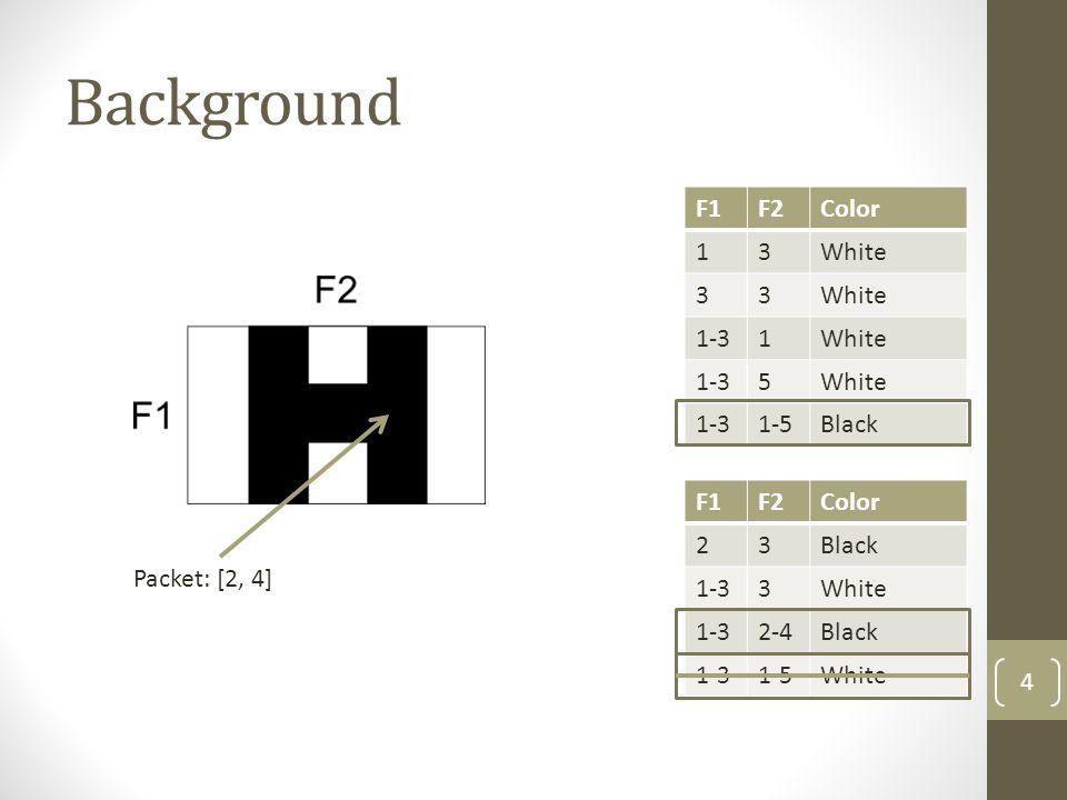 Background F1F2Color 13White 33 1-31White 1-35White 1-31-5Black 4 F1F2Color 23Black 1-33White 1-32-4Black 1-31-5White Packet: [2, 4]