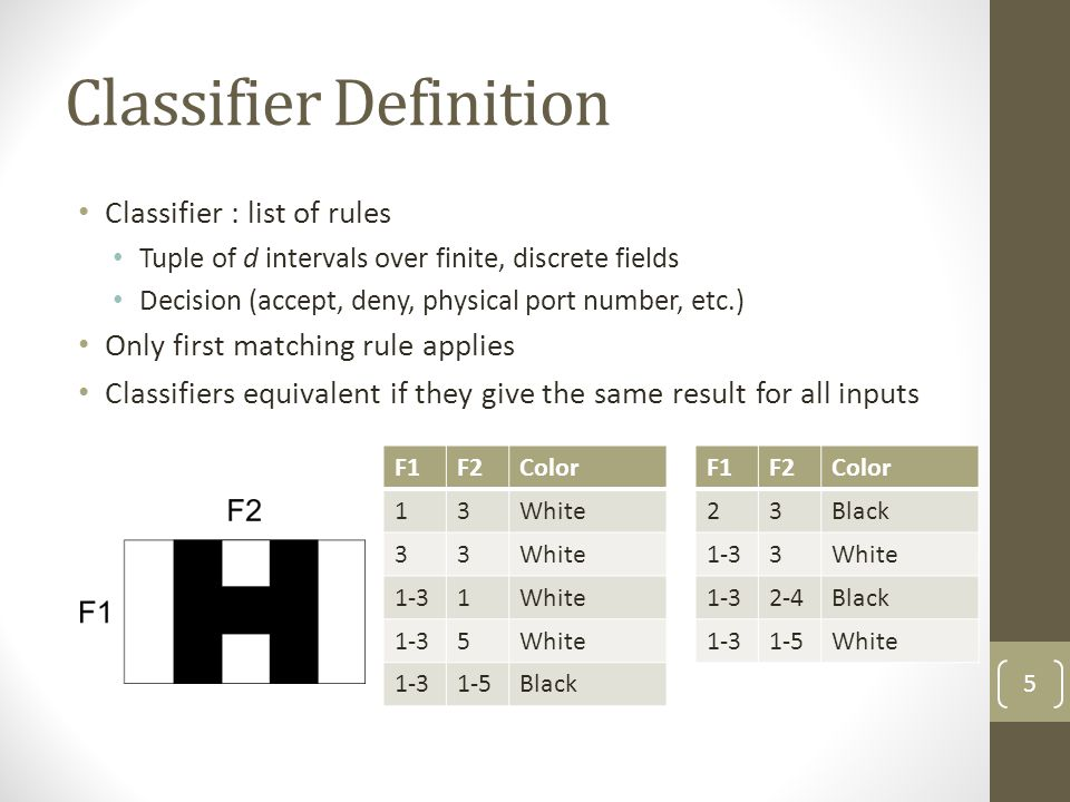 Classifier Definition Classifier : list of rules Tuple of d intervals over finite, discrete fields Decision (accept, deny, physical port number, etc.)