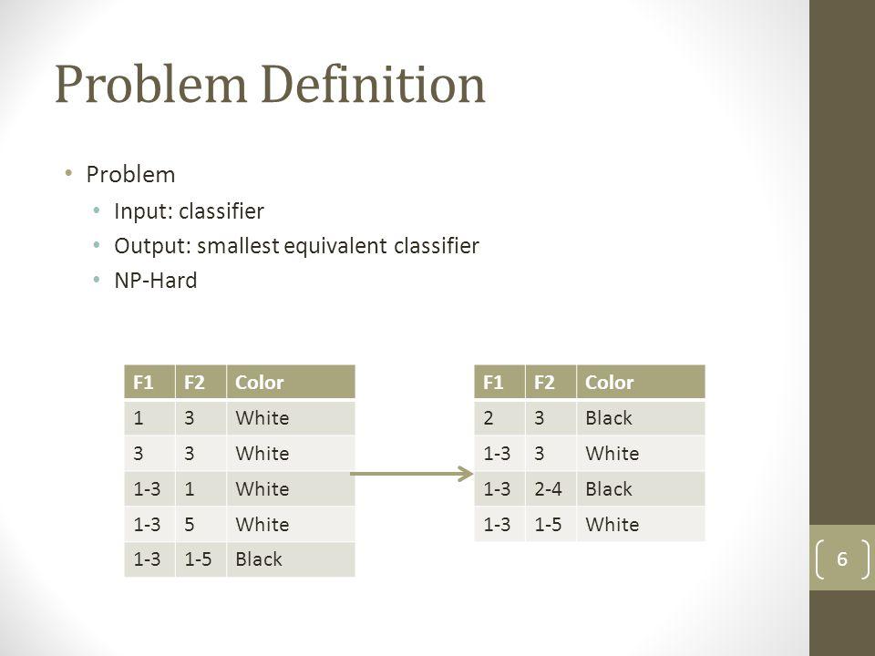 Problem Definition Problem Input: classifier Output: smallest equivalent classifier NP-Hard 66 F1F2Color 13White 33 1-31White 1-35White 1-31-5Black F1F2Color 23Black 1-33White 1-32-4Black 1-31-5White