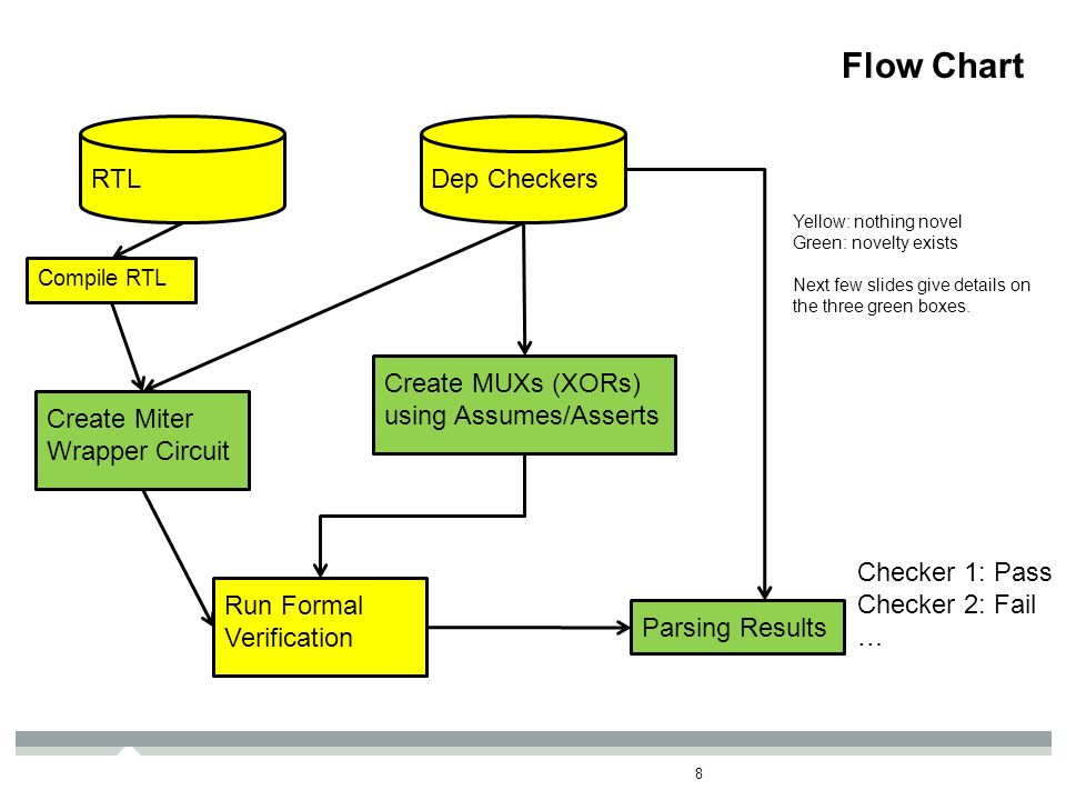 Docket – MT11774TS Flow Chart 8 RTL Compile RTL Create Miter Wrapper Circuit Dep Checkers Create MUXs (XORs) using Assumes/Asserts Run Formal Verification Parsing Results Checker 1: Pass Checker 2: Fail … Yellow: nothing novel Green: novelty exists Next few slides give details on the three green boxes.