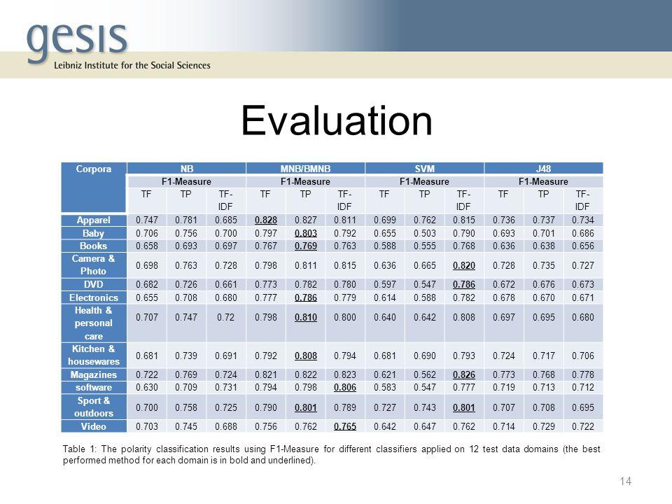 Evaluation CorporaNBMNB/BMNBSVMJ48 F1-Measure TFTP TF- IDF TFTP TF- IDF TFTP TF- IDF TFTP TF- IDF Apparel0.7470.7810.6850.8280.8270.8110.6990.7620.815