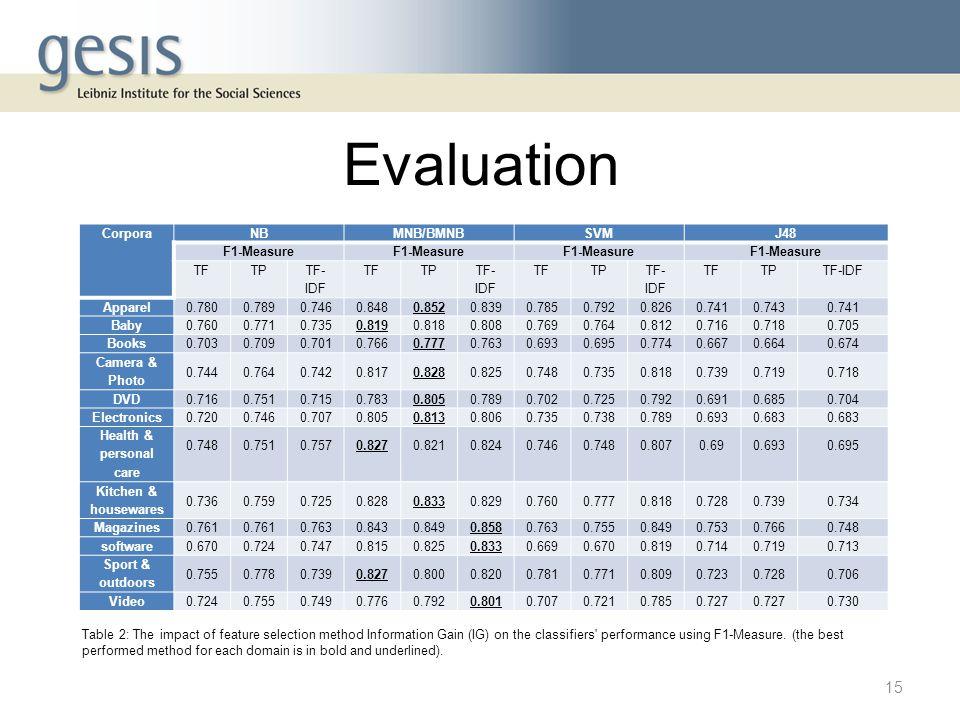 Evaluation CorporaNBMNB/BMNBSVMJ48 F1-Measure TFTP TF- IDF TFTP TF- IDF TFTP TF- IDF TFTPTF-IDF Apparel0.7800.7890.7460.8480.8520.8390.7850.7920.8260.