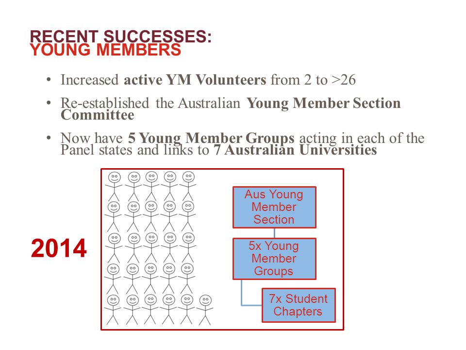 RECENT SUCCESSES: YOUNG MEMBERS Increased active YM Volunteers from 2 to >26 Re-established the Australian Young Member Section Committee Now have 5 Young Member Groups acting in each of the Panel states and links to 7 Australian Universities Aus Young Member Section 5x Young Member Groups 7x Student Chapters 2014