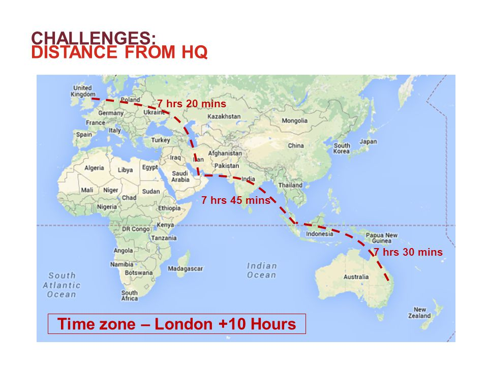 CHALLENGES: DISTANCE FROM HQ +70% 7 hrs 30 mins 7 hrs 45 mins 7 hrs 20 mins Time zone – London +10 Hours