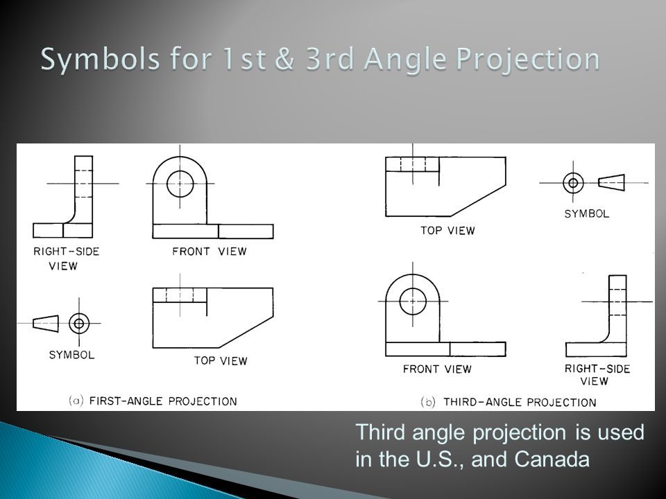 Third angle projection is used in the U.S., and Canada